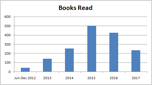 2017_01_BooksReadYears.png