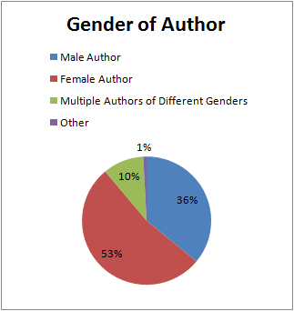 2017_07_GenderAuthor.png