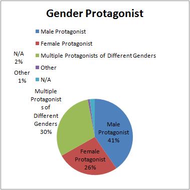 2017_37_2_GenderProtagonist.png
