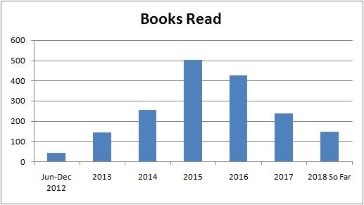 Q1Q2_01_BooksReadPerYear.png