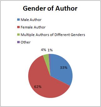 Q1Q2_07_GenderofAuthor.png