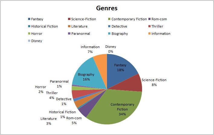 Q1Q2_13_Genres(1).png