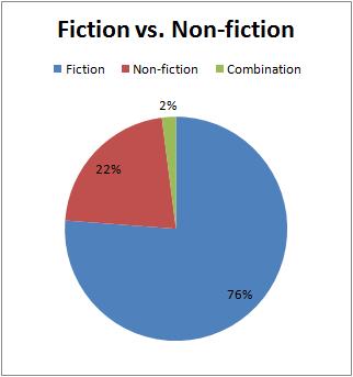 Q1Q2_18_FictionvsNon-fiction.png