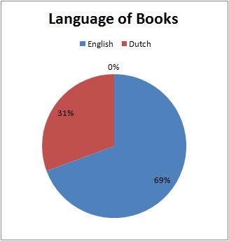Q1Q2_19_LanguageofBooks.png