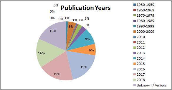 Q1Q2_23_PublicationYears(3).png