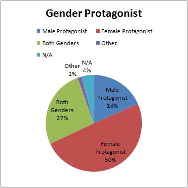 Q1Q2_29_GenderProtagonist.png