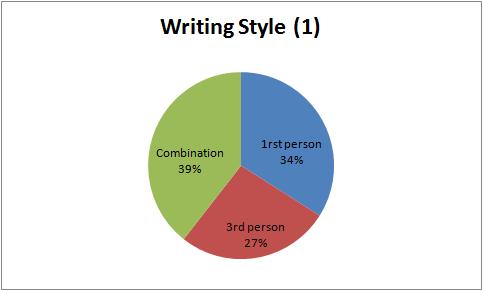 Q1Q2_32_WritingStyle(1).png