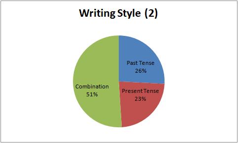 Q1Q2_33_WritingStyle(2).png